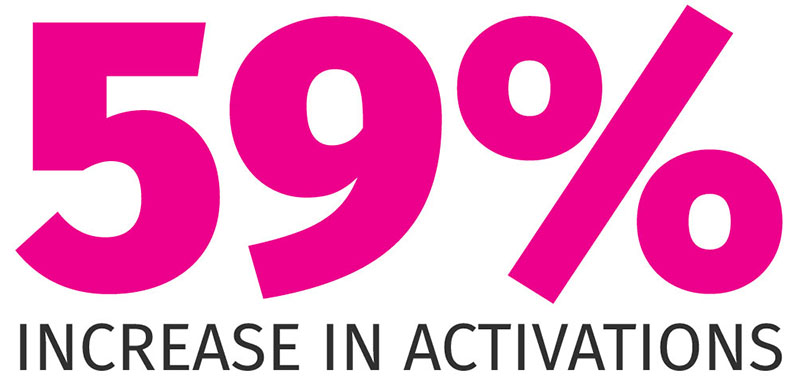 59% Increase in Activations