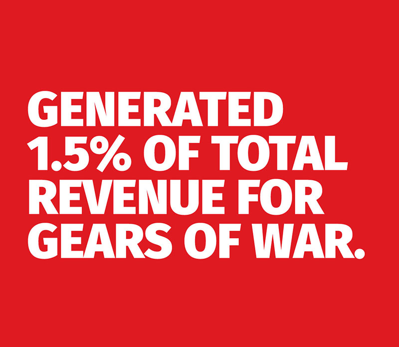 Generated 1.5% of Total Revenue for Gears of War